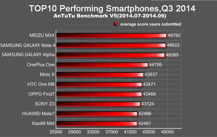 AnTuTu lista os dispositivos Android mais potentes até o momento 1
